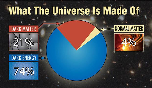 what is the universe made of pie chart
